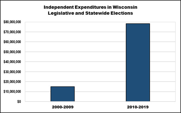 Chart of escalating independent expenditures